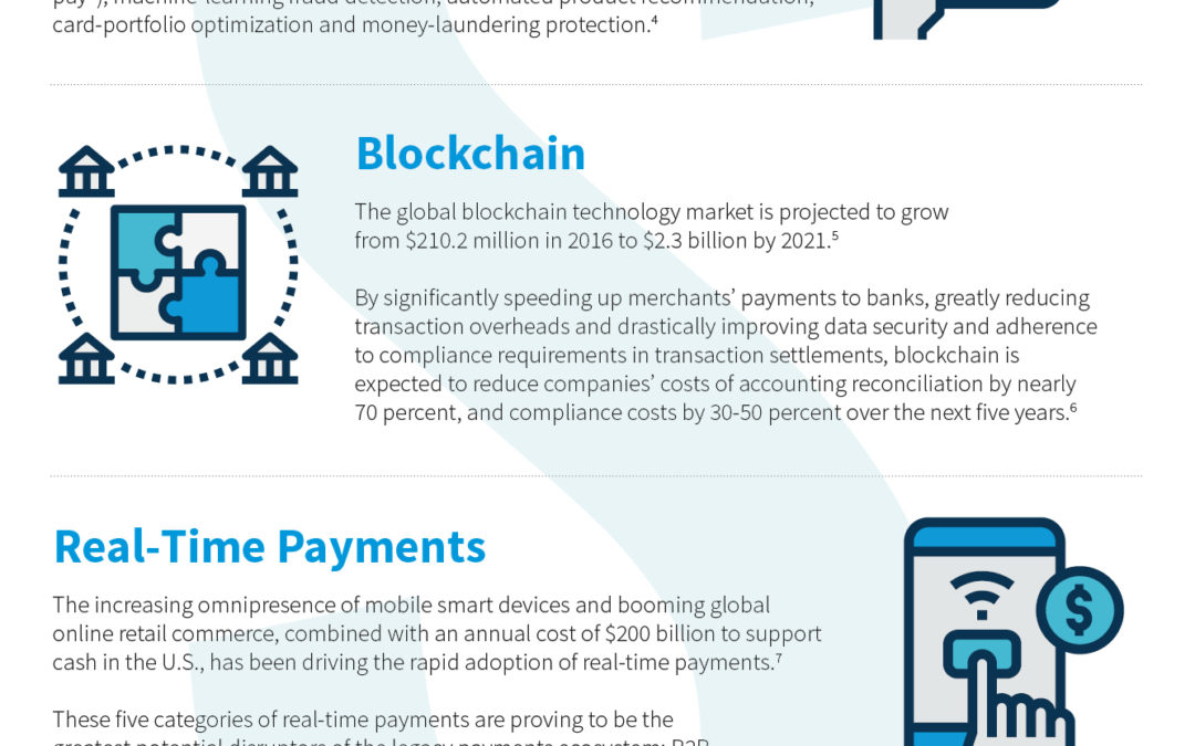 [INFOGRAPHIC] 2017 Payments Trends