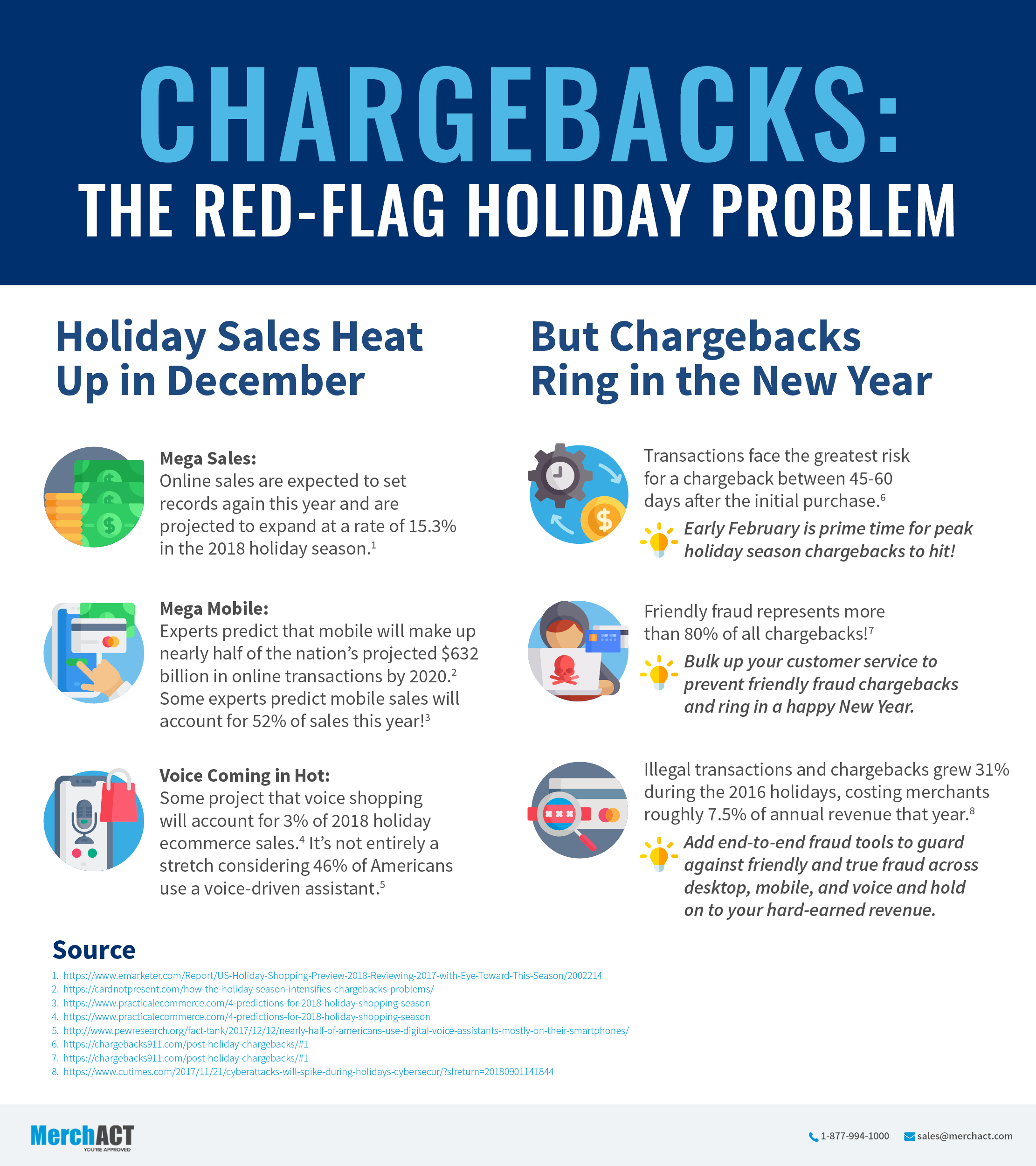 Chargeback Red Flags